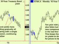 Bonds and Bunds in the medium term