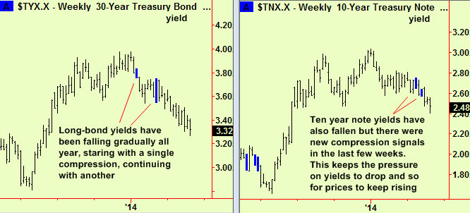 Bond and Note weekly comps