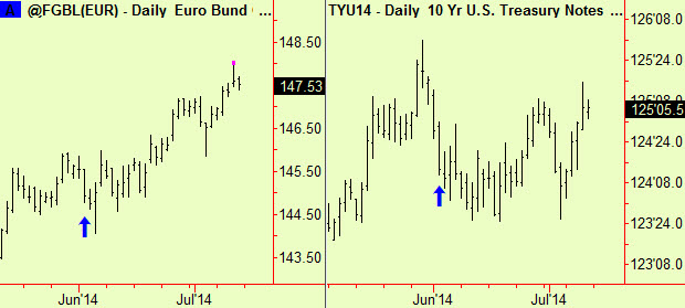 Bund top ext and t notes