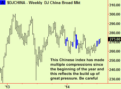 China weekly compressions