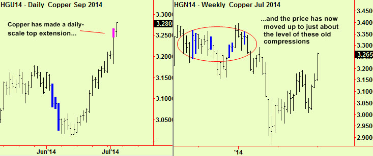 Copper daily and weekly