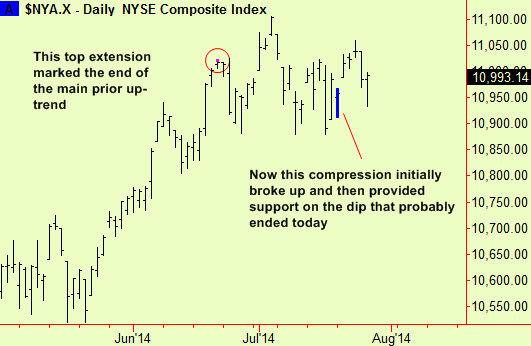 NYSE composite comp