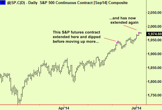 S&P top extension