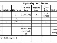 Upcoming turn clusters