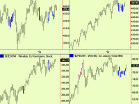 Stock and bond update, grains extend more, sell copper