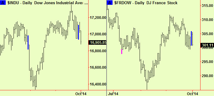 Dow and France