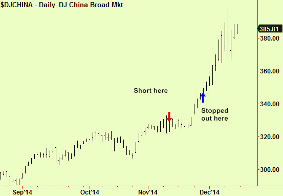 China short and stopped