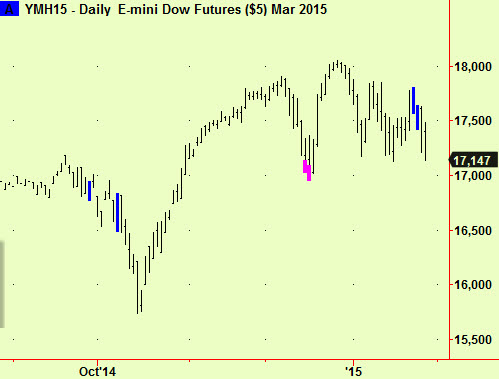 US equity futures breaking down