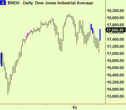 Dow compressions