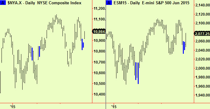 NYSE and S&P daily comps