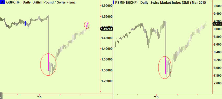 Swis vs £ and index