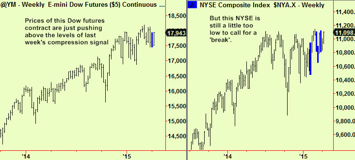 Dow and NYSE comps