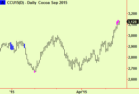Cocoa top ext