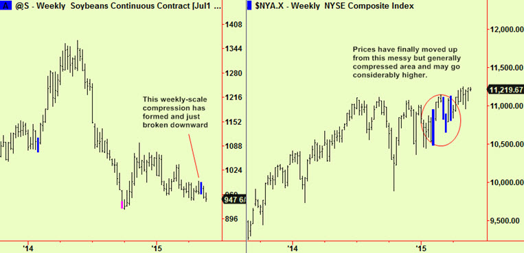 Soy and NYSE