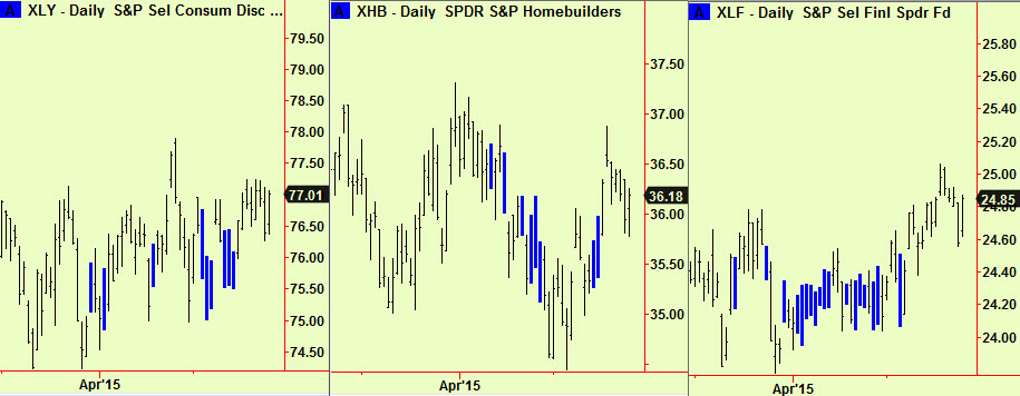 US Sectors found support