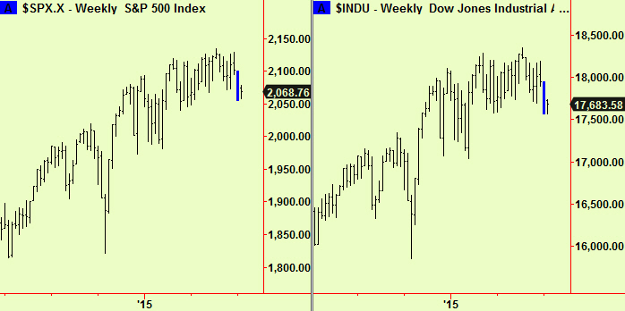 S&P, Dow weekly comp