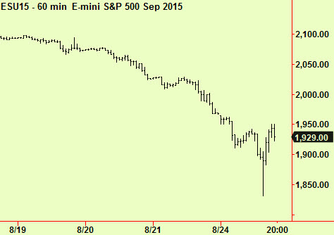 S&P intraday