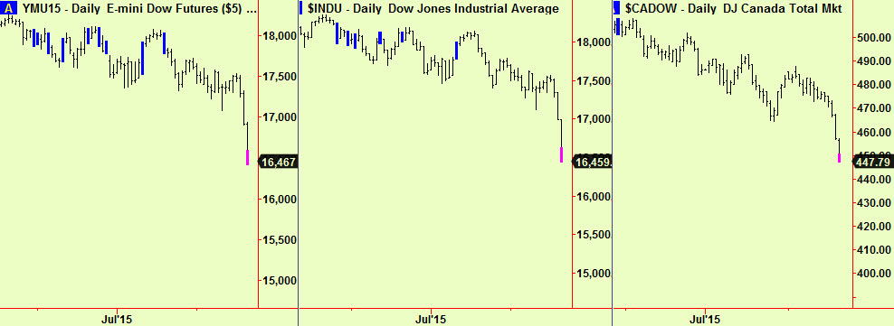 US equity bottom exts