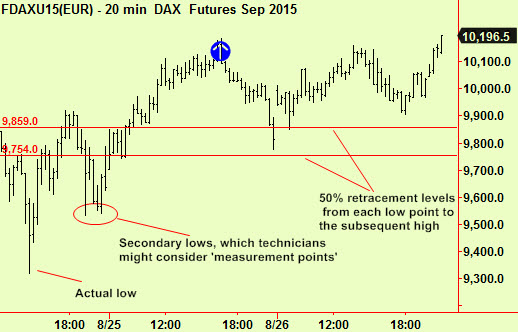 dax points and levels