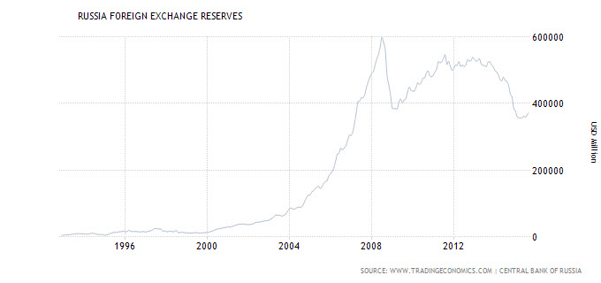 Russia reserves