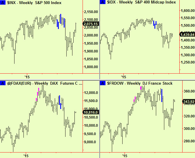 US and Europe wkly comps