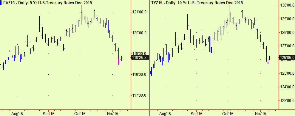 5 and 10 yr notes