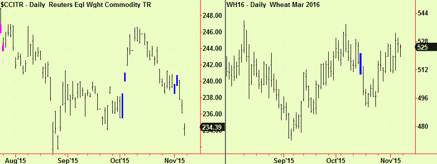 Comm ind, wheat