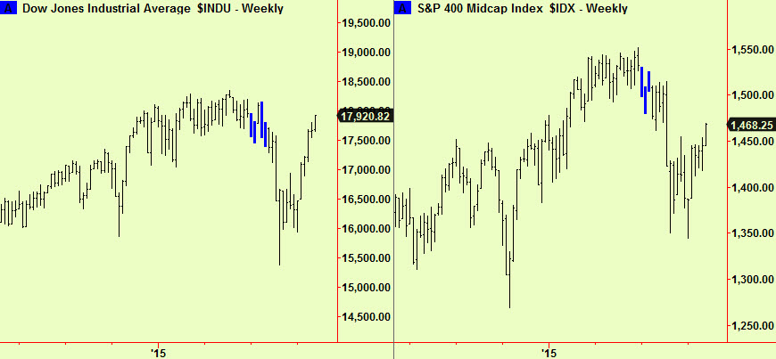 Dow and SP400 wkly