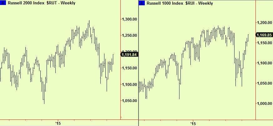 Russell 1k and 2k weekly