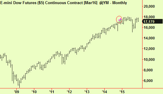 Dow monthly top ext