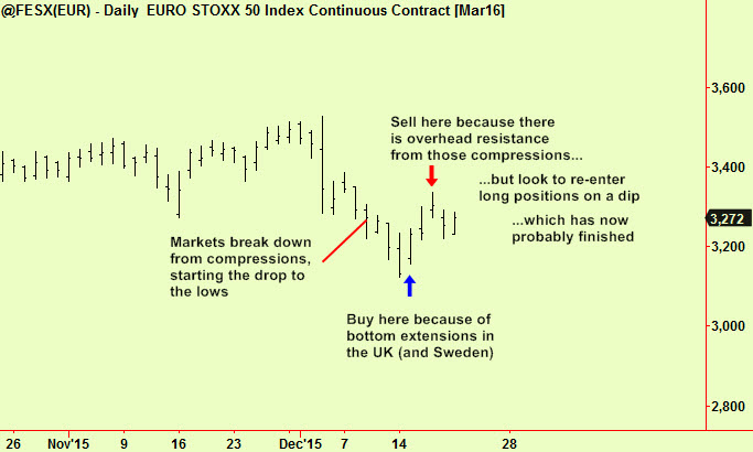 Eurostoxx chart with story