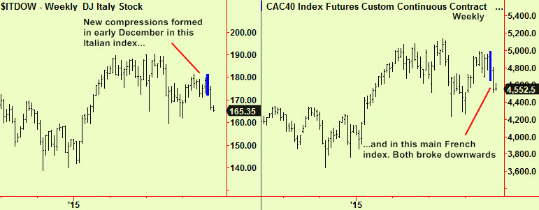 Italy & CAC weekly comps