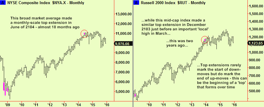 NYSE & Russ2K monthly tops