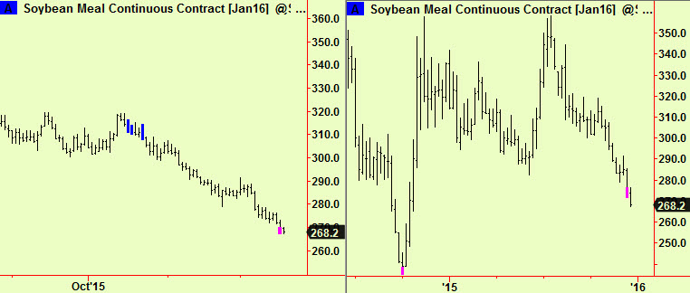Soya meal dly, wkly exts