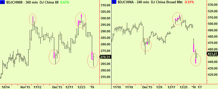 China intra-day exts