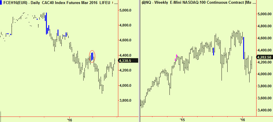 Cac dly & Nsdq wkly comps
