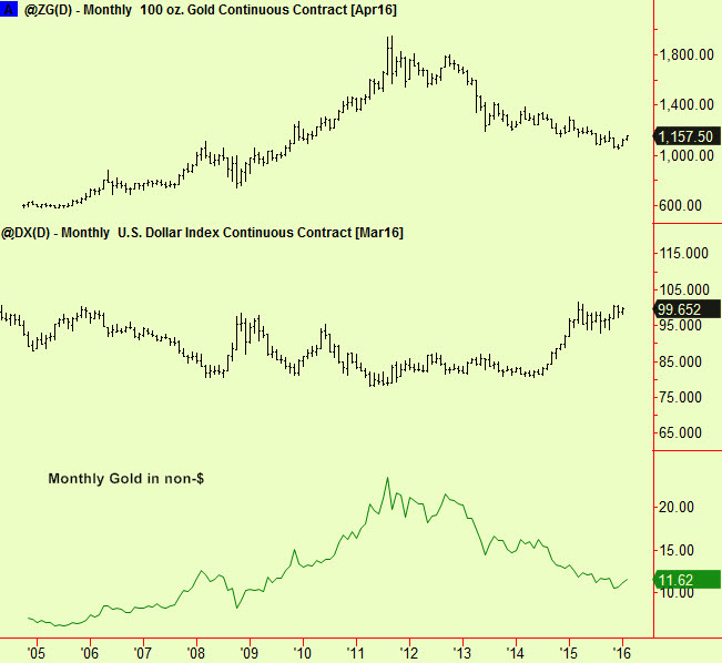 Gold, $ and both