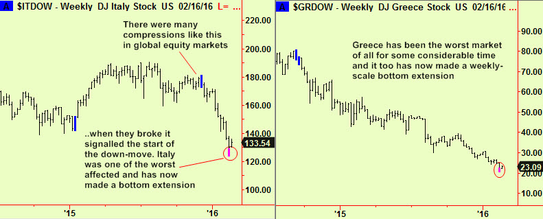 Italy & greece weekly exts