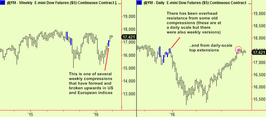 Dow weekly & daily signals