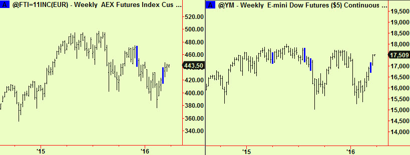 Dutch and Dow weeklyt comps