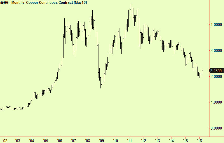 Monthly copper