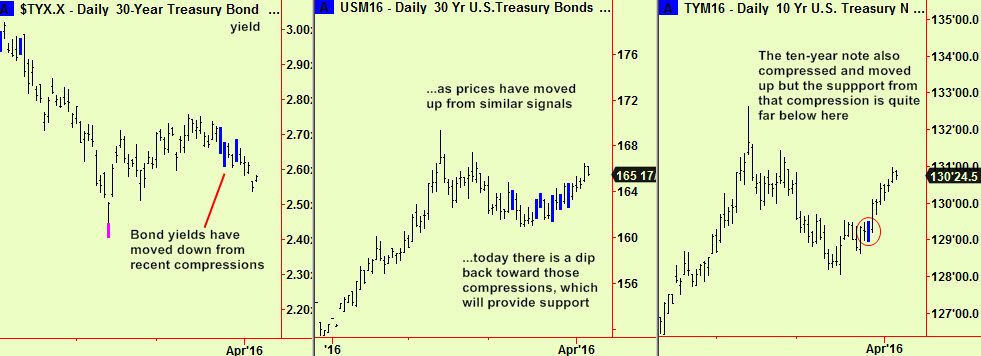 Bond and note comps, breaks