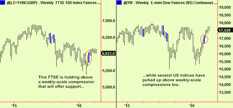 FTSE, Dow wkly comps