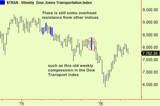 Dow weekly trans comp