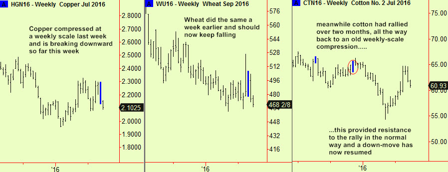 cop, wht, cotton weekly comps
