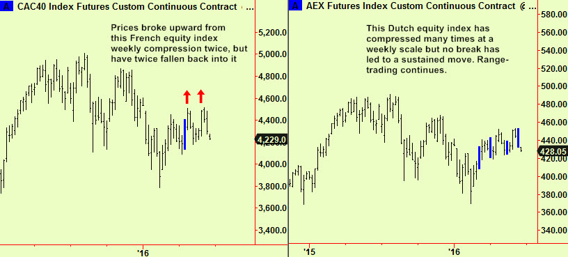 Cac & AEX wkly comps