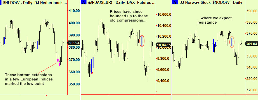 Europe ext, ret to comps