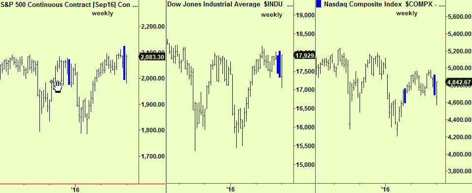 Dow, S&P, Nsdq weekly comps updte