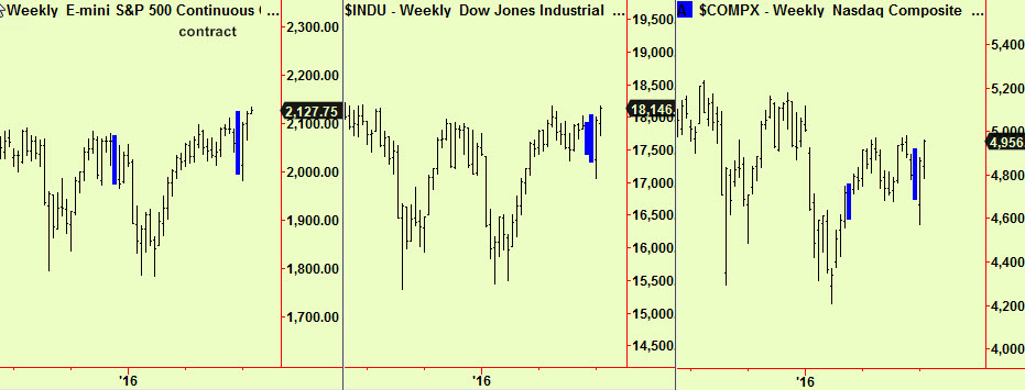Dow, S&P, Nsdq weekly comps updte2