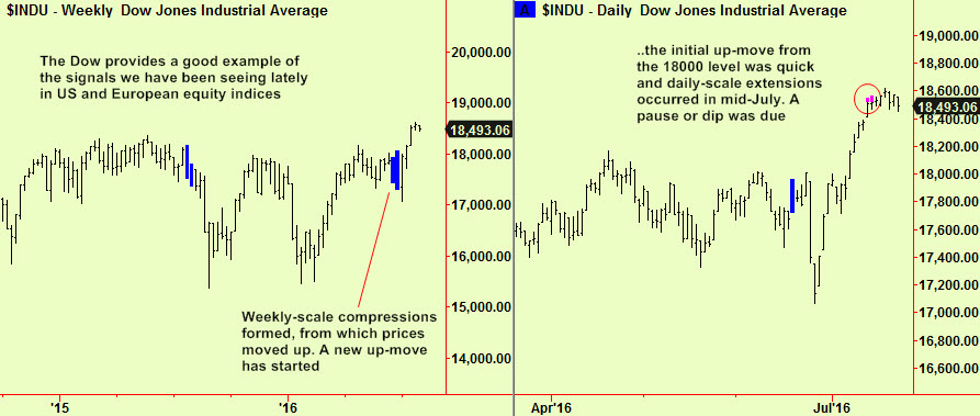 Dow wkly comp, dly ext